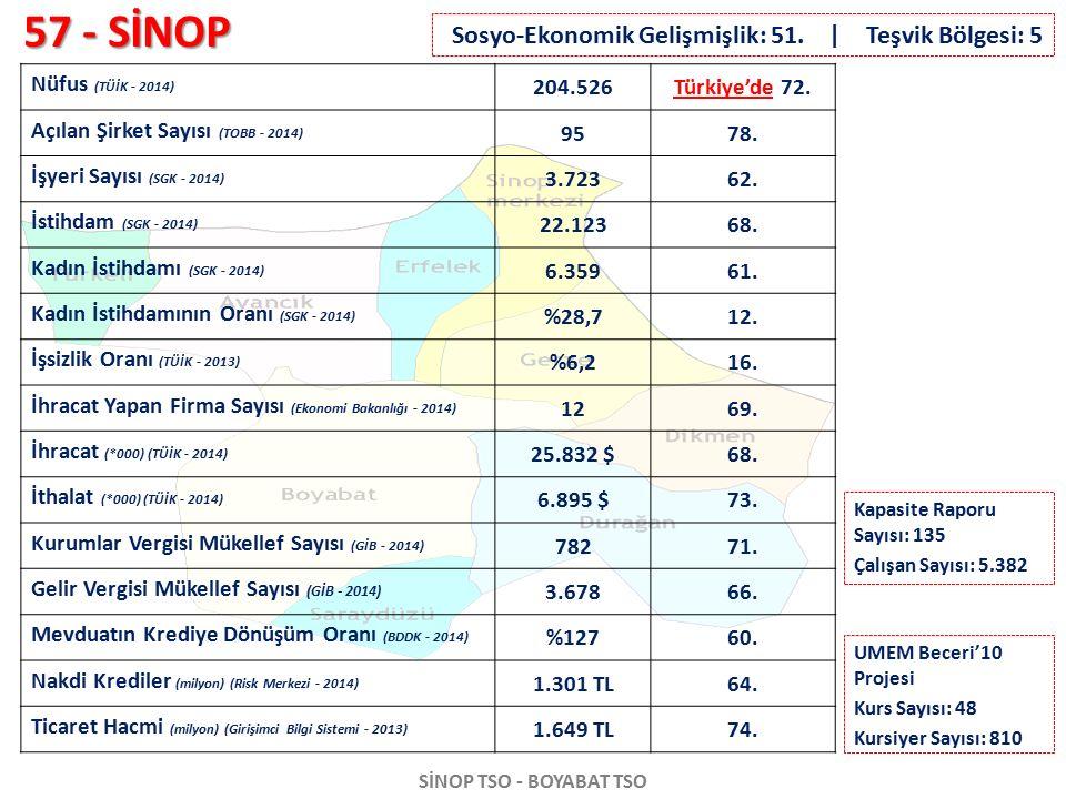 57 - SİNOP SİNOP TSO - BOYABAT TSO Nüfus (TÜİK - 2014) 204.526Türkiye'de 72. Açılan Şirket Sayısı (TOBB - 2014) 9578. İşyeri Sayısı (SGK - 2014) 3.723