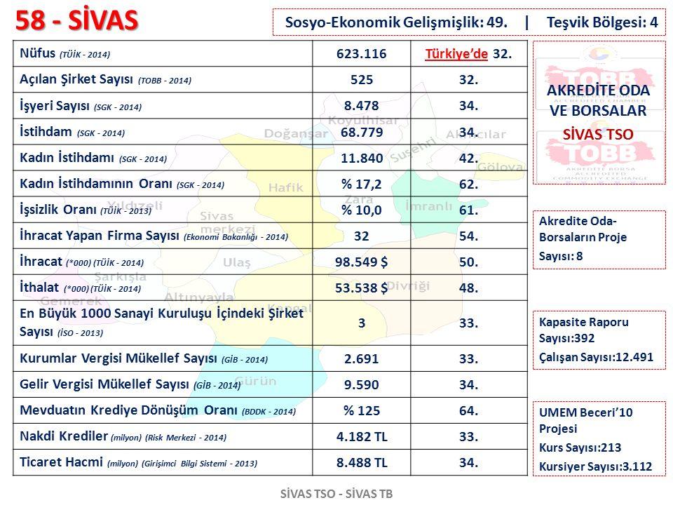 58 - SİVAS SİVAS TSO - SİVAS TB Nüfus (TÜİK - 2014) 623.116Türkiye'de 32. Açılan Şirket Sayısı (TOBB - 2014) 52532. İşyeri Sayısı (SGK - 2014) 8.47834