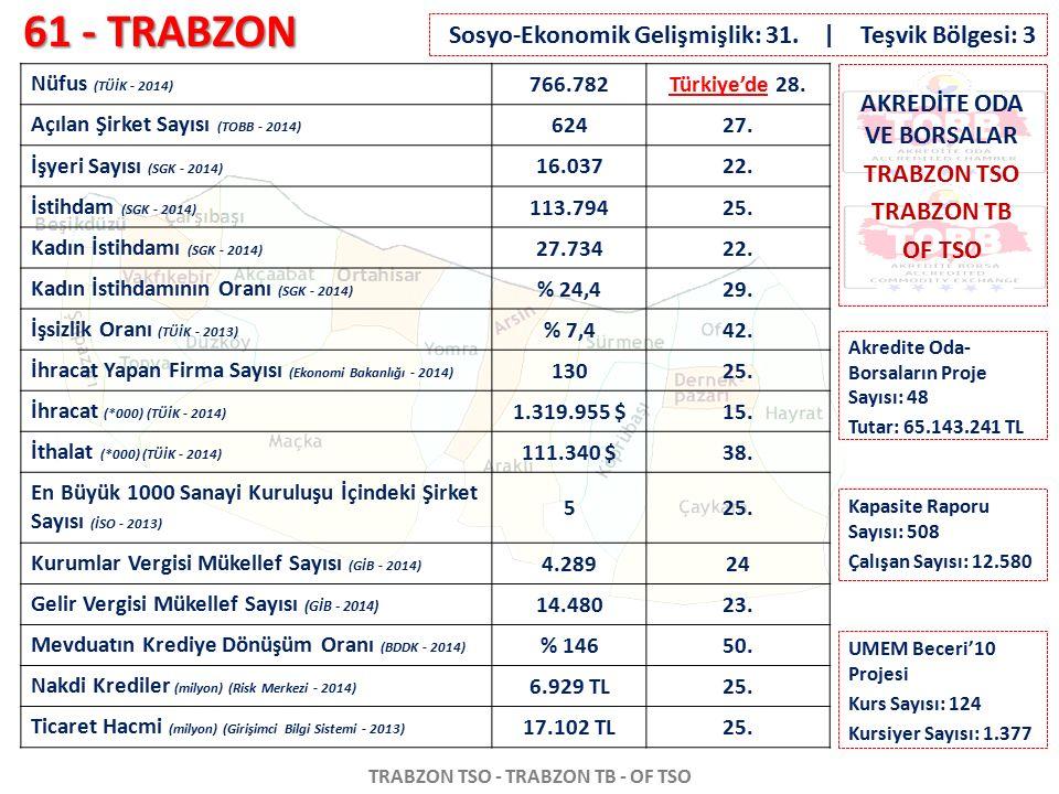 61 - TRABZON TRABZON TSO - TRABZON TB - OF TSO Nüfus (TÜİK - 2014) 766.782Türkiye'de 28. Açılan Şirket Sayısı (TOBB - 2014) 62427. İşyeri Sayısı (SGK