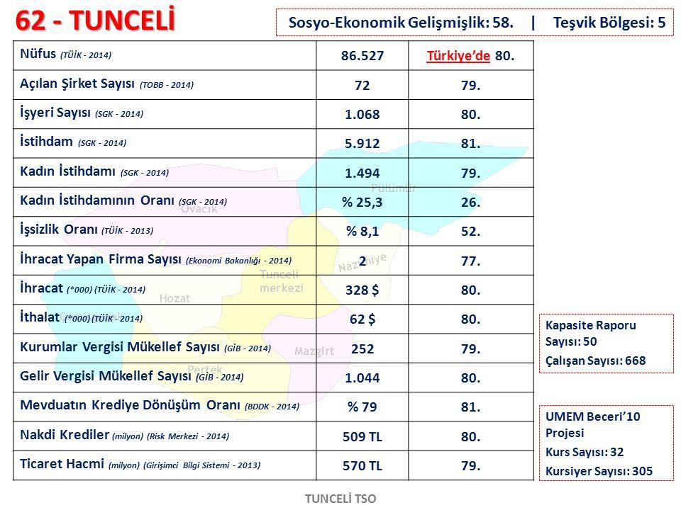62 - TUNCELİ TUNCELİ TSO Nüfus (TÜİK - 2014) 86.527Türkiye'de 80. Açılan Şirket Sayısı (TOBB - 2014) 7279. İşyeri Sayısı (SGK - 2014) 1.06880. İstihda