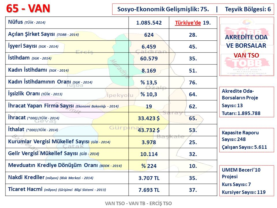 65 - VAN VAN TSO - VAN TB - ERCİŞ TSO Nüfus (TÜİK - 2014) 1.085.542Türkiye'de 19. Açılan Şirket Sayısı (TOBB - 2014) 62428. İşyeri Sayısı (SGK - 2014)