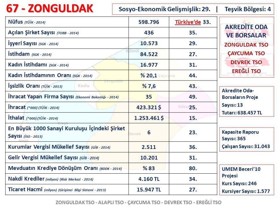 67 - ZONGULDAK ZONGULDAK TSO - ALAPLI TSO - ÇAYCUMA TSO - DEVREK TSO - EREĞLİ TSO Nüfus (TÜİK - 2014) 598.796Türkiye'de 33. Açılan Şirket Sayısı (TOBB