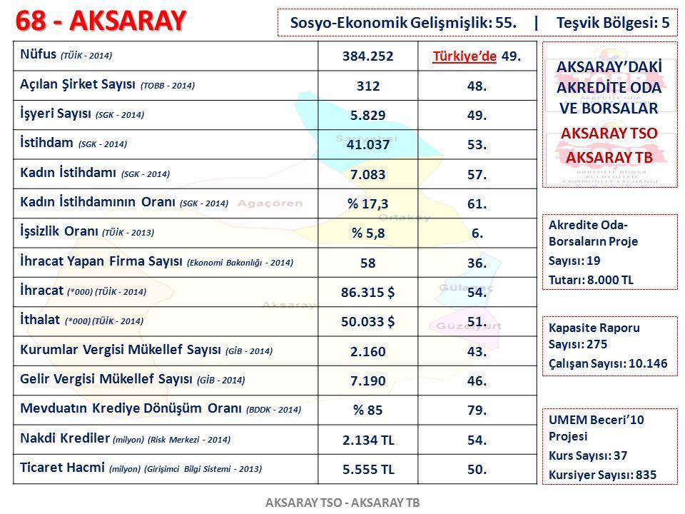 68 - AKSARAY AKSARAY TSO - AKSARAY TB Nüfus (TÜİK - 2014) 384.252Türkiye'de 49. Açılan Şirket Sayısı (TOBB - 2014) 31248. İşyeri Sayısı (SGK - 2014) 5