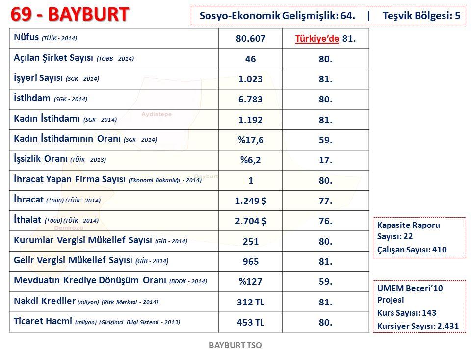 69 - BAYBURT BAYBURT TSO Nüfus (TÜİK - 2014) 80.607Türkiye'de 81. Açılan Şirket Sayısı (TOBB - 2014) 4680. İşyeri Sayısı (SGK - 2014) 1.02381. İstihda