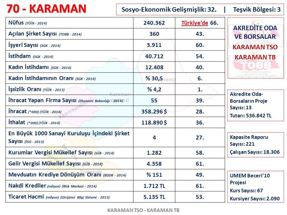70 - KARAMAN KARAMAN TSO - KARAMAN TB Nüfus (TÜİK - 2014) 240.362Türkiye'de 66. Açılan Şirket Sayısı (TOBB - 2014) 36043. İşyeri Sayısı (SGK - 2014) 3