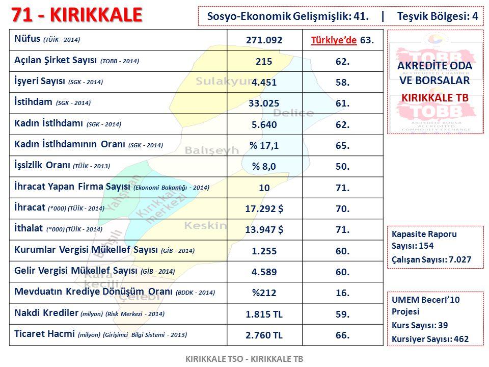 71 - KIRIKKALE KIRIKKALE TSO - KIRIKKALE TB Nüfus (TÜİK - 2014) 271.092Türkiye'de 63. Açılan Şirket Sayısı (TOBB - 2014) 21562. İşyeri Sayısı (SGK - 2