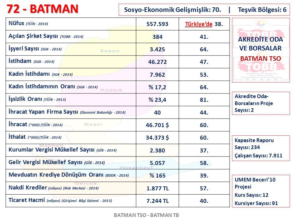 72 - BATMAN BATMAN TSO - BATMAN TB Nüfus (TÜİK - 2014) 557.593Türkiye'de 38. Açılan Şirket Sayısı (TOBB - 2014) 38441. İşyeri Sayısı (SGK - 2014) 3.42