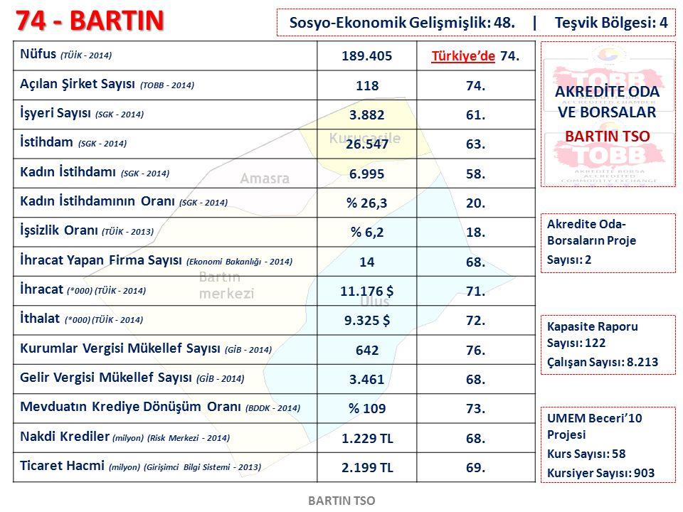 74 - BARTIN BARTIN TSO Nüfus (TÜİK - 2014) 189.405Türkiye'de 74. Açılan Şirket Sayısı (TOBB - 2014) 11874. İşyeri Sayısı (SGK - 2014) 3.88261. İstihda