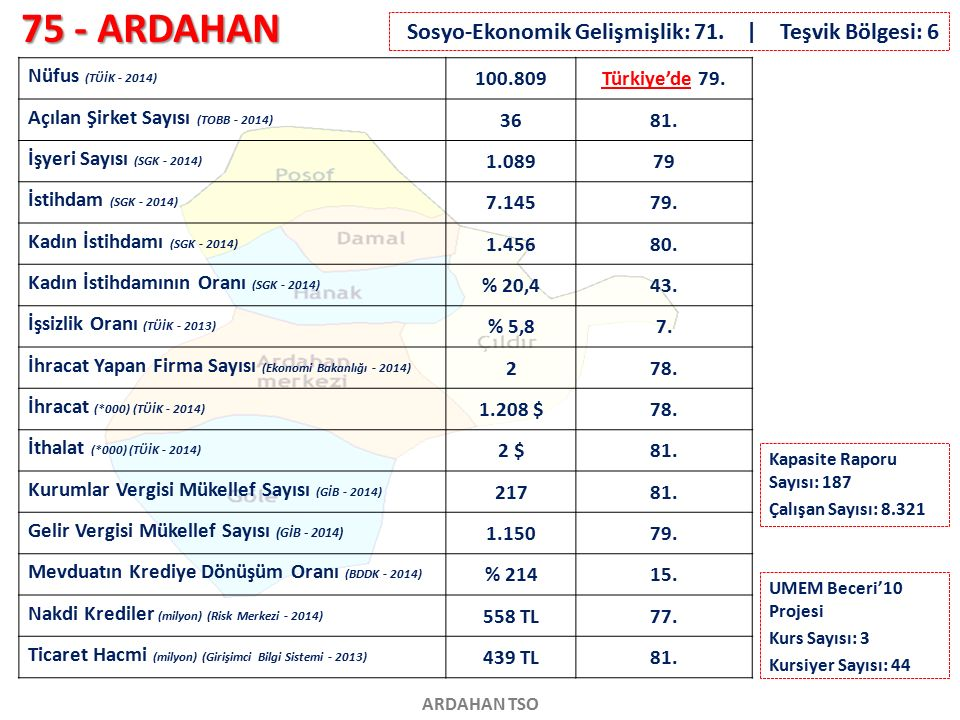 75 - ARDAHAN ARDAHAN TSO Nüfus (TÜİK - 2014) 100.809Türkiye'de 79. Açılan Şirket Sayısı (TOBB - 2014) 3681. İşyeri Sayısı (SGK - 2014) 1.08979 İstihda