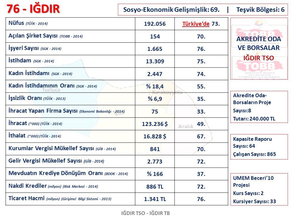 76 - IĞDIR IĞDIR TSO - IĞDIR TB Nüfus (TÜİK - 2014) 192.056Türkiye'de 73. Açılan Şirket Sayısı (TOBB - 2014) 15470. İşyeri Sayısı (SGK - 2014) 1.66576