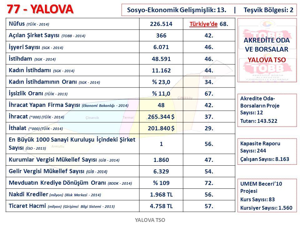 77 - YALOVA YALOVA TSO Nüfus (TÜİK - 2014) 226.514Türkiye'de 68. Açılan Şirket Sayısı (TOBB - 2014) 36642. İşyeri Sayısı (SGK - 2014) 6.07146. İstihda