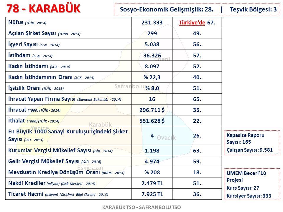 78 - KARABÜK KARABÜK TSO - SAFRANBOLU TSO Nüfus (TÜİK - 2014) 231.333Türkiye'de 67. Açılan Şirket Sayısı (TOBB - 2014) 29949. İşyeri Sayısı (SGK - 201