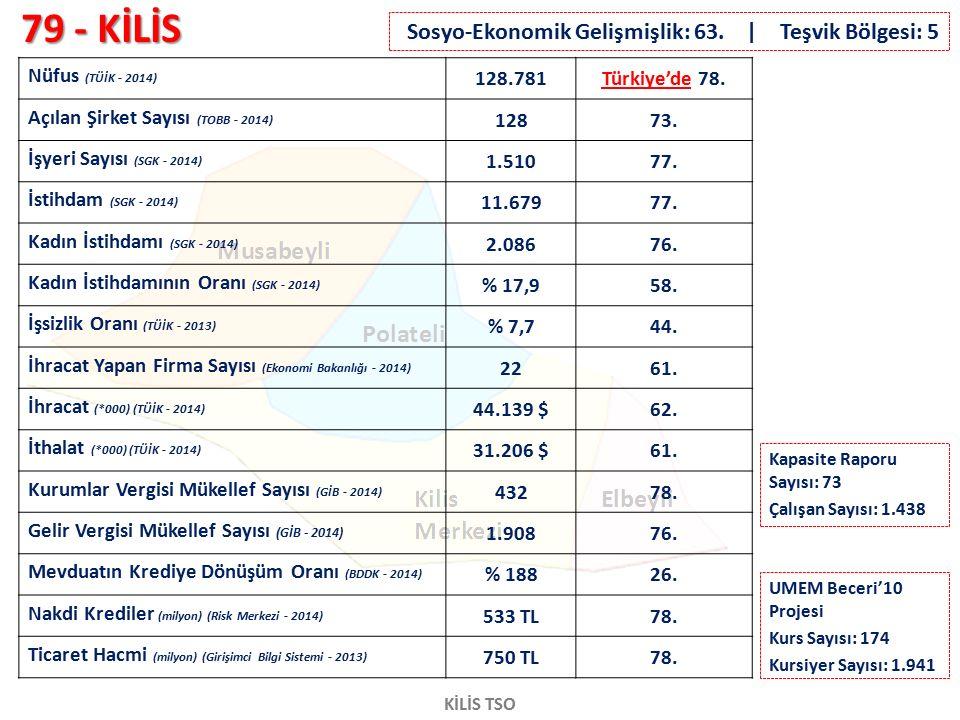 79 - KİLİS KİLİS TSO Nüfus (TÜİK - 2014) 128.781Türkiye'de 78. Açılan Şirket Sayısı (TOBB - 2014) 12873. İşyeri Sayısı (SGK - 2014) 1.51077. İstihdam