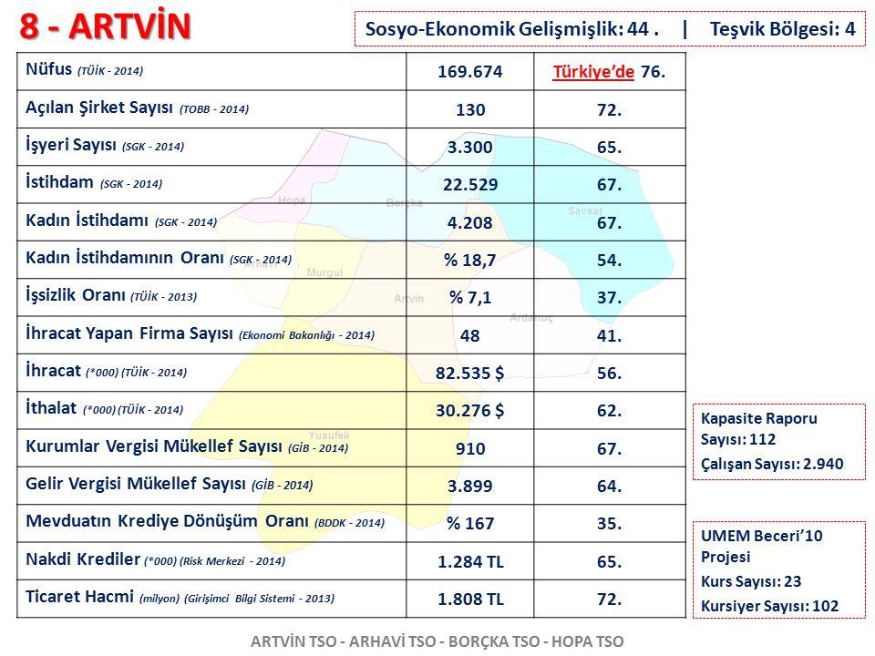 8 - ARTVİN ARTVİN TSO - ARHAVİ TSO - BORÇKA TSO - HOPA TSO Nüfus (TÜİK - 2014) 169.674Türkiye'de 76. Açılan Şirket Sayısı (TOBB - 2014) 13072. İşyeri