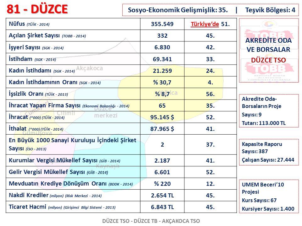 81 - DÜZCE DÜZCE TSO - DÜZCE TB - AKÇAKOCA TSO Nüfus (TÜİK - 2014) 355.549Türkiye'de 51. Açılan Şirket Sayısı (TOBB - 2014) 33245. İşyeri Sayısı (SGK