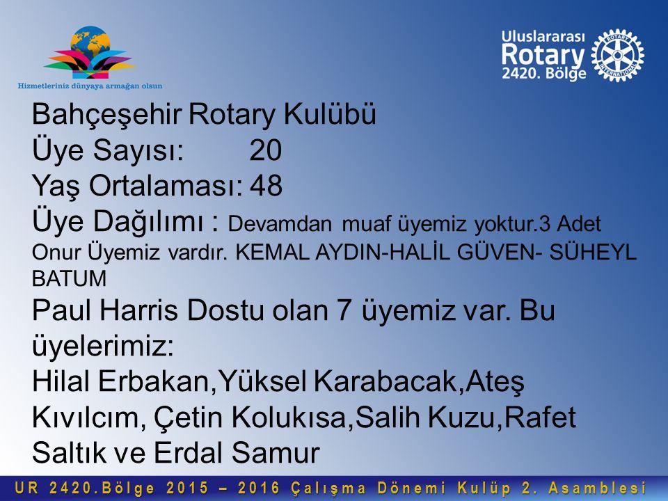 Bahçeşehir Rotary Kulübü Üye Sayısı: 20 Yaş Ortalaması: 48 Üye Dağılımı : Devamdan muaf üyemiz yoktur.3 Adet Onur Üyemiz vardır.