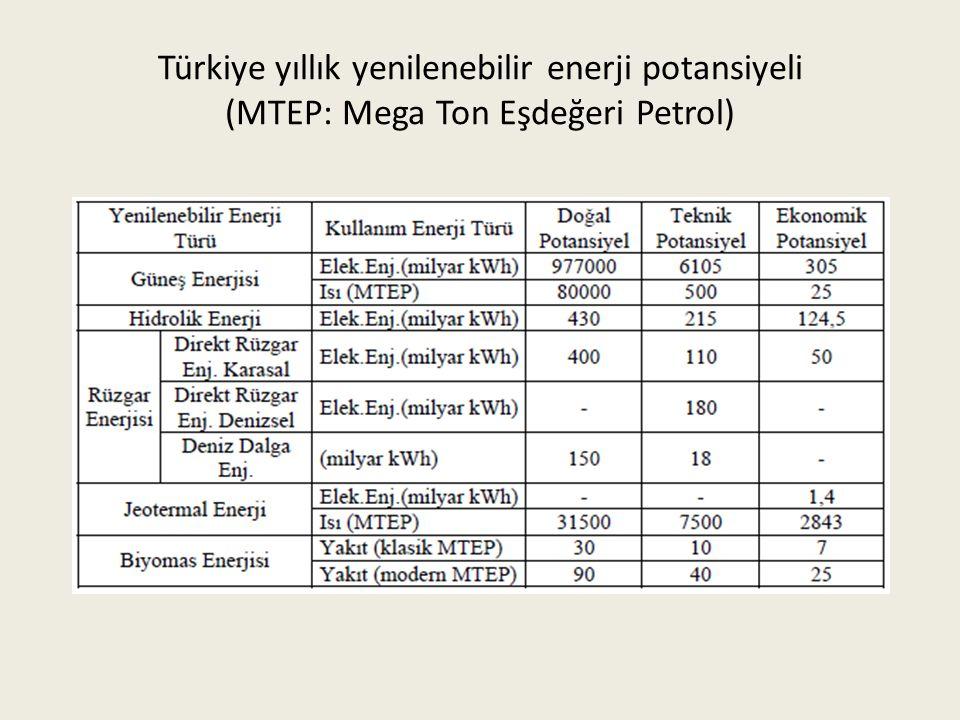 Türkiye yıllık yenilenebilir enerji potansiyeli (MTEP: Mega Ton Eşdeğeri Petrol)
