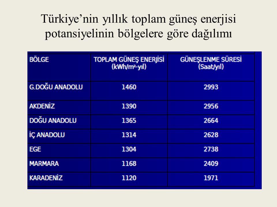Türkiye'nin yıllık toplam güneş enerjisi potansiyelinin bölgelere göre dağılımı