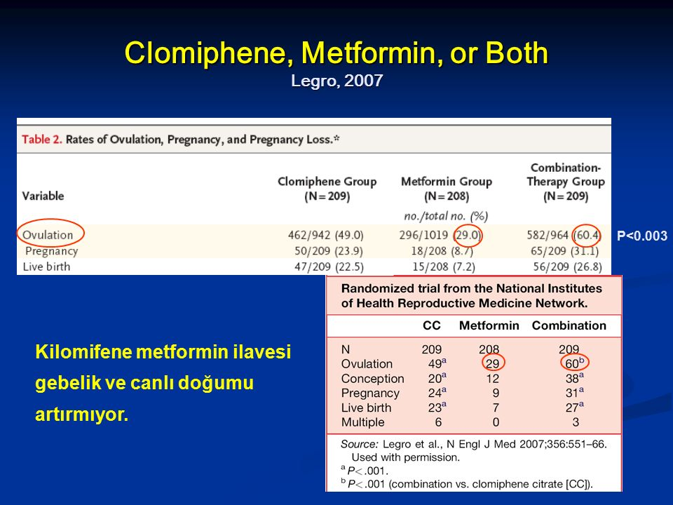 Clomiphene, Metformin, or Both Legro, 2007 P<0.003 Kilomifene metformin ilavesi gebelik ve canlı doğumu artırmıyor.