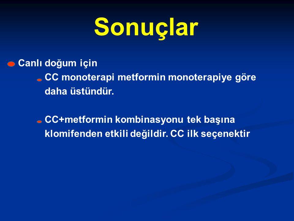 Canlı doğum için CC monoterapi metformin monoterapiye göre daha üstündür. CC+metformin kombinasyonu tek başına klomifenden etkili değildir. CC ilk seç