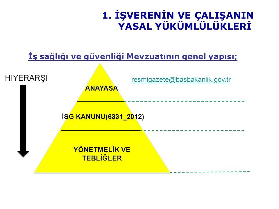 İş sağlığı ve güvenliği Mevzuatının genel yapısı; 10 HİYERARŞİ resmigazete@basbakanlik.gov.tr İSG KANUNU(6331_2012) YÖNETMELİK VE TEBLİĞLER ANAYASA 1.