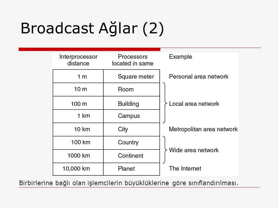 Broadcast Ağlar (2) Birbirlerine bağlı olan işlemcilerin büyüklüklerine göre sınıflandırılması.