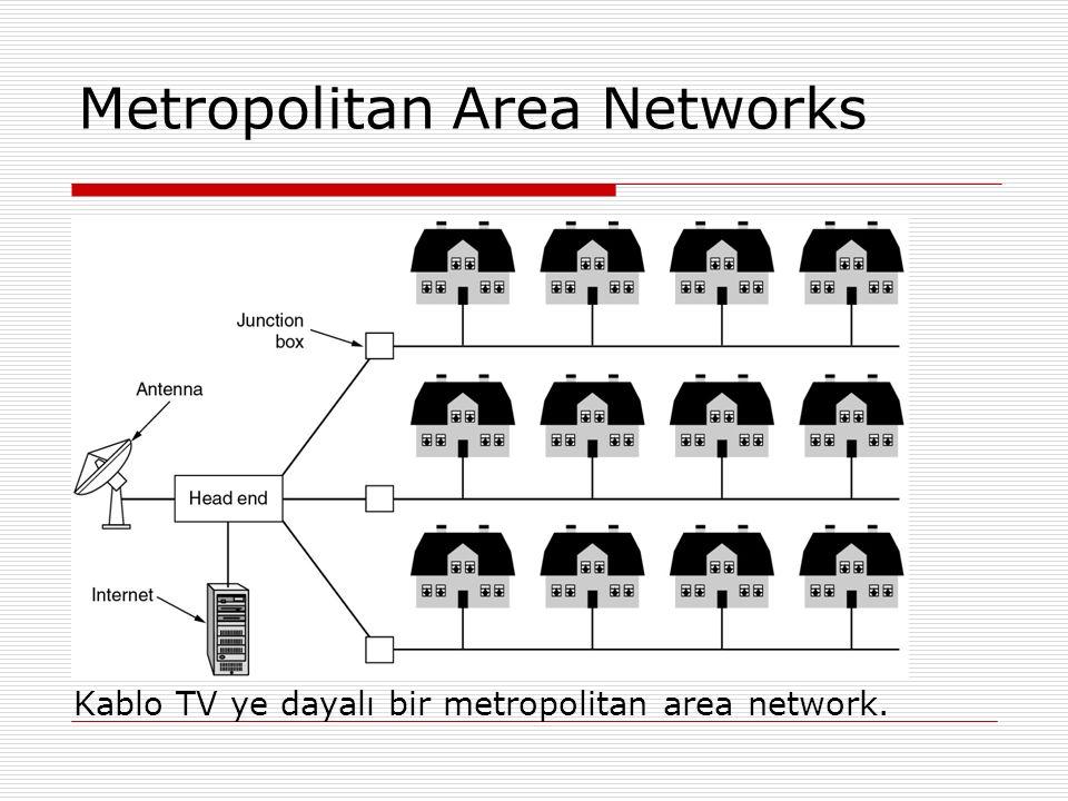 Metropolitan Area Networks Kablo TV ye dayalı bir metropolitan area network.