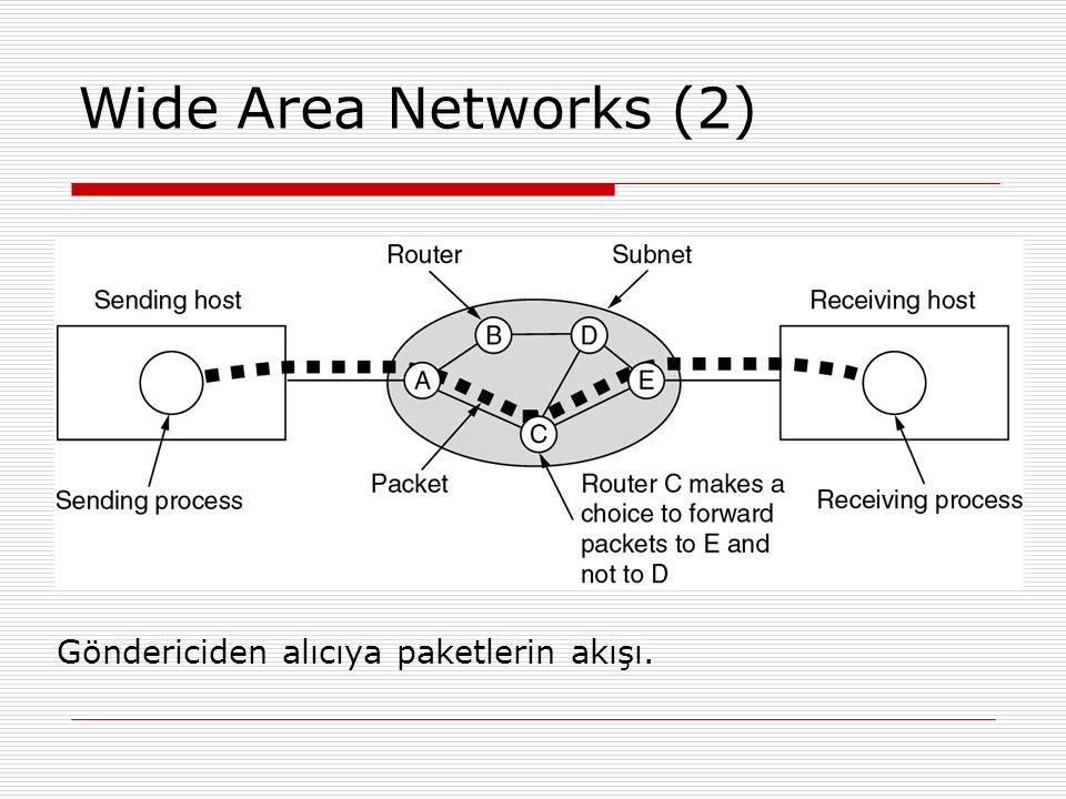 Wide Area Networks (2) Göndericiden alıcıya paketlerin akışı.