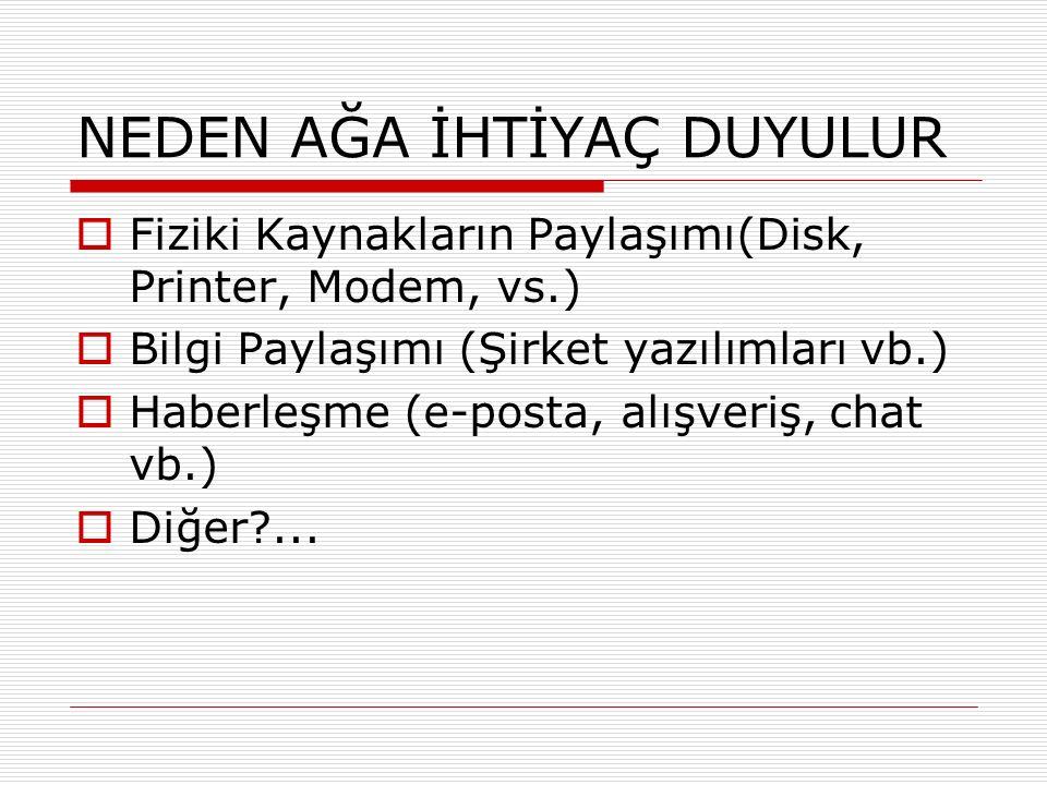 NEDEN AĞA İHTİYAÇ DUYULUR  Fiziki Kaynakların Paylaşımı(Disk, Printer, Modem, vs.)  Bilgi Paylaşımı (Şirket yazılımları vb.)  Haberleşme (e-posta,