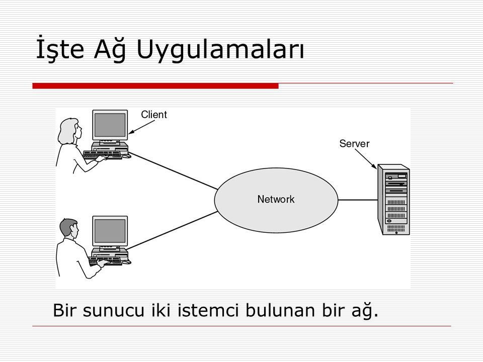 İşte Ağ Uygulamaları Bir sunucu iki istemci bulunan bir ağ.