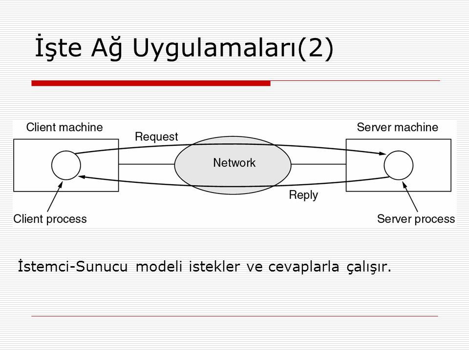İşte Ağ Uygulamaları(2) İstemci-Sunucu modeli istekler ve cevaplarla çalışır.