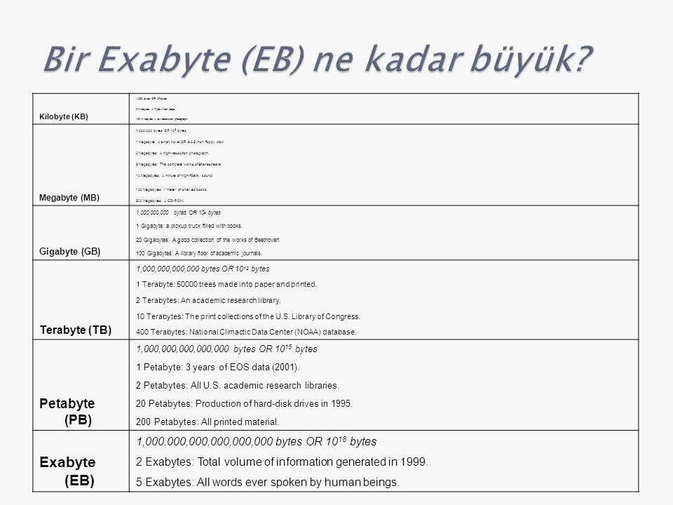 Kilobyte (KB) 1,000 bytes OR 10 3 bytes 2 Kilobytes: A Typewritten page. 100 Kilobytes: A low-resolution photograph. Megabyte (MB) 1,000,000 bytes OR