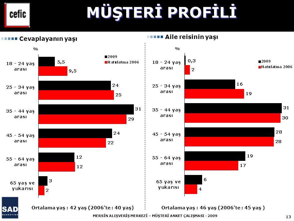13 MERSİN ALIŞVERİŞ MERKEZİ – MÜŞTERİ ANKET ÇALIŞMASI - 2009 % % Cevaplayanın yaşı Aile reisinin yaşı Ortalama yaş : 42 yaş (2006'te : 40 yaş) Ortalama yaş : 46 yaş (2006'te : 45 yaş ) MÜŞTERİ PROFİLİ