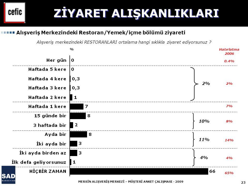 23 MERSİN ALIŞVERİŞ MERKEZİ – MÜŞTERİ ANKET ÇALIŞMASI - 2009 % 0.4% 2% 7% 8% 14% 4% 65% 2% 11% 4% 10% Alışveriş merkezindeki RESTORANLARI ortalama hangi sıklıkla ziyaret ediyorsunuz .