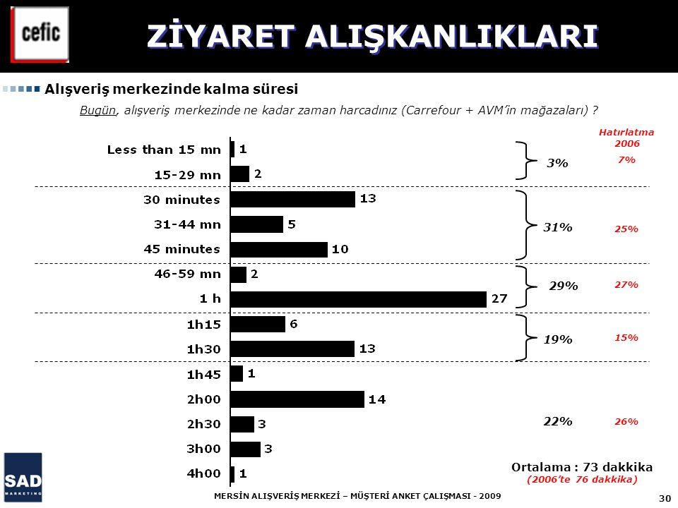 30 MERSİN ALIŞVERİŞ MERKEZİ – MÜŞTERİ ANKET ÇALIŞMASI - 2009 7% 3% 31% 29% 19% 22% 25% 27% 15% 26% Bugün, alışveriş merkezinde ne kadar zaman harcadınız (Carrefour + AVM'in mağazaları) .