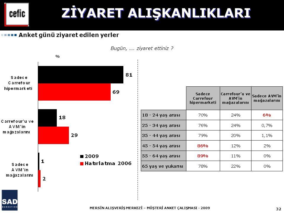 32 MERSİN ALIŞVERİŞ MERKEZİ – MÜŞTERİ ANKET ÇALIŞMASI - 2009 % Bugün, ….