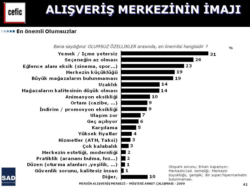 42 MERSİN ALIŞVERİŞ MERKEZİ – MÜŞTERİ ANKET ÇALIŞMASI - 2009 % Otopark sorunu; Erken kapanıyor; Merkezin/cad.