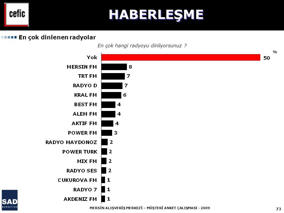 73 MERSİN ALIŞVERİŞ MERKEZİ – MÜŞTERİ ANKET ÇALIŞMASI - 2009 % En çok dinlenen radyolar En çok hangi radyoyu dinliyorsunuz .
