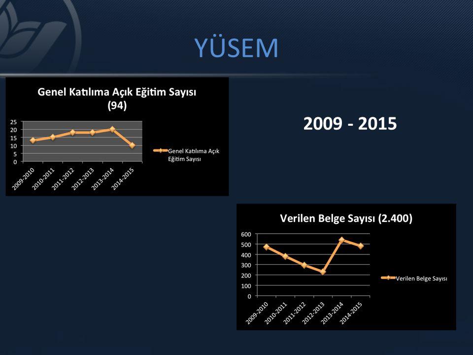 YÜSEM 2009 - 2015