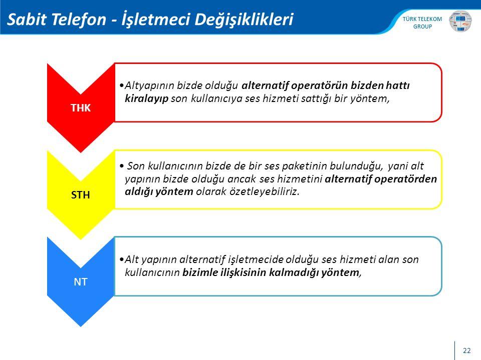 , TTNET İŞYERİM PAKETLERİ