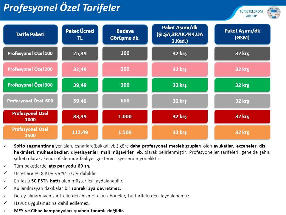 , TÜRK TELEKOM GROUP 9 GLOBAL PAKET & GLOBAL ARTI PAKET PSTN ve GSM aramalarında 14,99 TL (Tablo 1) Aylık 60 dakika kullanım %80 ve %100 kullanımda bilgilendirme GLOBAL PAKET 19,99 TL karşılığında Tablo 2 ülkeleri Bu paket tek başına satın alınamaz.