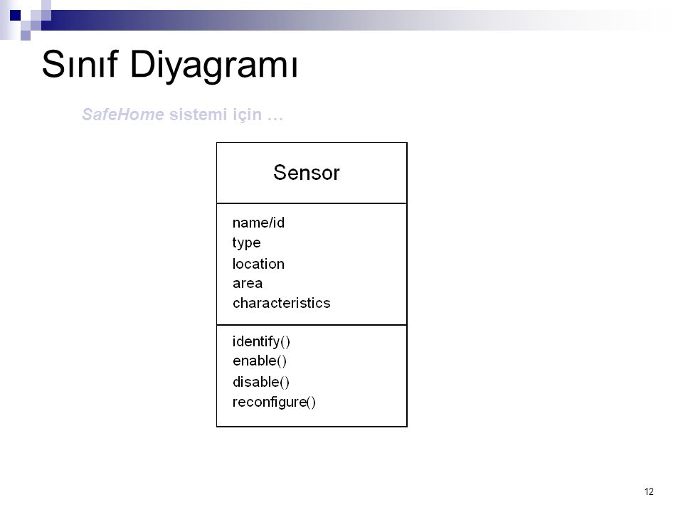 12 Sınıf Diyagramı SafeHome sistemi için …