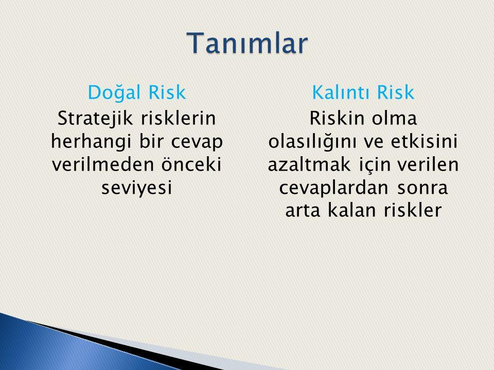 Doğal Risk Stratejik risklerin herhangi bir cevap verilmeden önceki seviyesi Kalıntı Risk Riskin olma olasılığını ve etkisini azaltmak için verilen ce