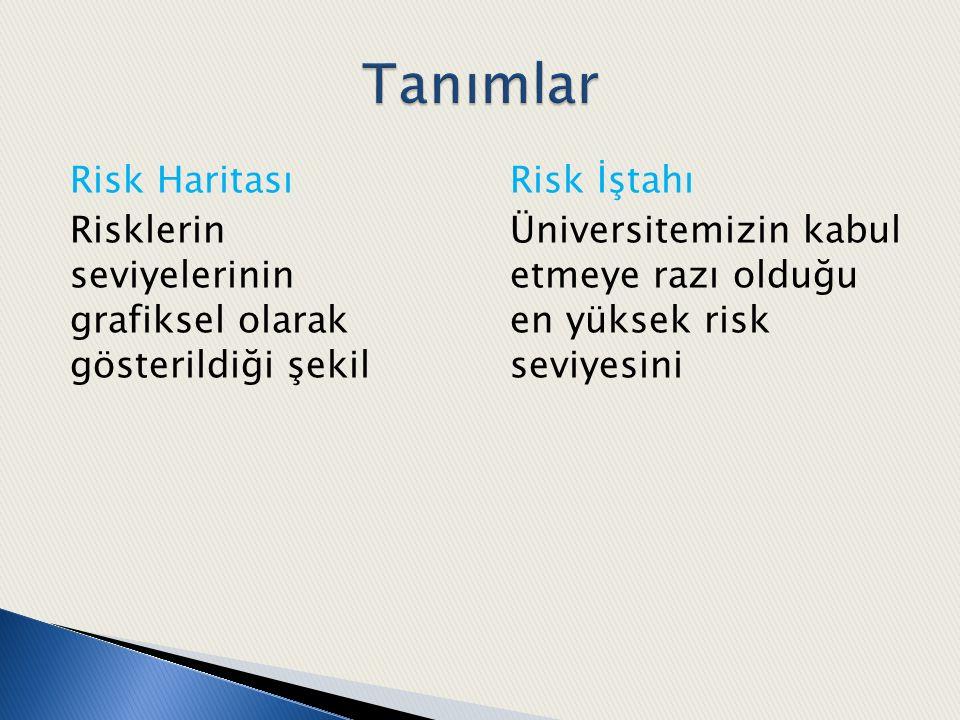 Risk Haritası Risklerin seviyelerinin grafiksel olarak gösterildiği şekil Risk İştahı Üniversitemizin kabul etmeye razı olduğu en yüksek risk seviyesi