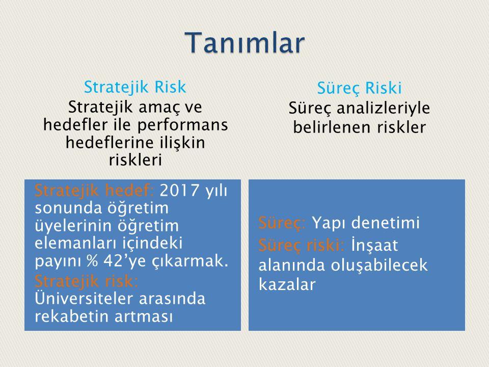 Risklerin tespit edilmesinde PESTLE ve GZFT vb.analizlerin kullanılması esastır.