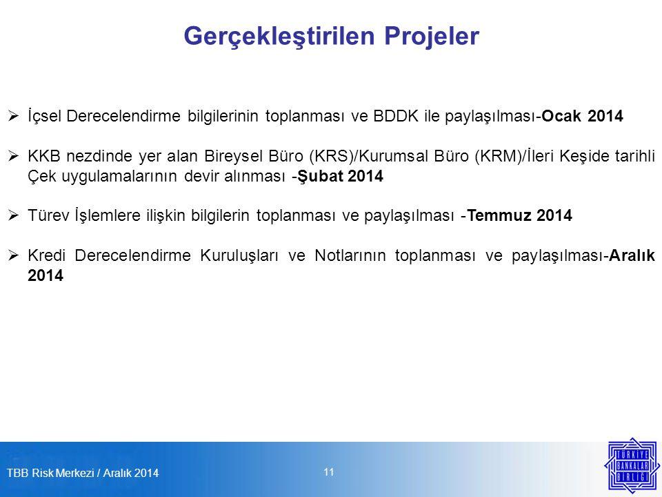 TBB Risk Merkezi / Aralık 2014 11 Gerçekleştirilen Projeler  İçsel Derecelendirme bilgilerinin toplanması ve BDDK ile paylaşılması-Ocak 2014  KKB nezdinde yer alan Bireysel Büro (KRS)/Kurumsal Büro (KRM)/İleri Keşide tarihli Çek uygulamalarının devir alınması -Şubat 2014  Türev İşlemlere ilişkin bilgilerin toplanması ve paylaşılması -Temmuz 2014  Kredi Derecelendirme Kuruluşları ve Notlarının toplanması ve paylaşılması-Aralık 2014