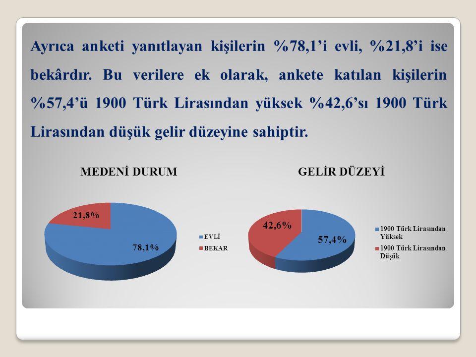 Ayrıca anketi yanıtlayan kişilerin %78,1'i evli, %21,8'i ise bekârdır. Bu verilere ek olarak, ankete katılan kişilerin %57,4'ü 1900 Türk Lirasından yü