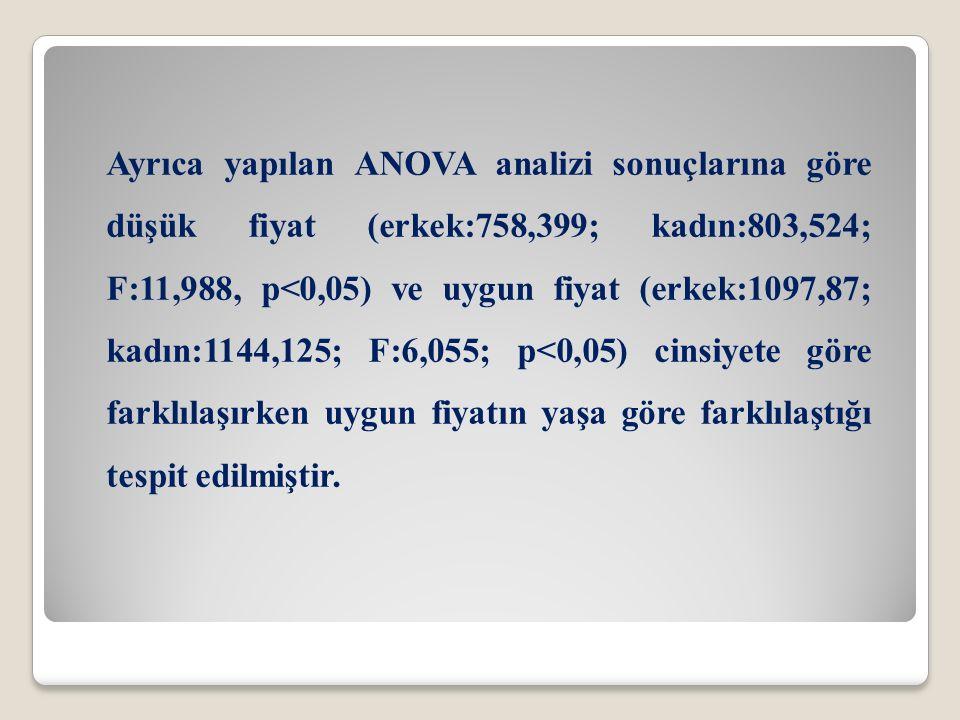 Ayrıca yapılan ANOVA analizi sonuçlarına göre düşük fiyat (erkek:758,399; kadın:803,524; F:11,988, p<0,05) ve uygun fiyat (erkek:1097,87; kadın:1144,1