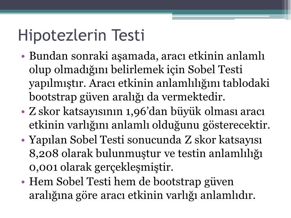 Bundan sonraki aşamada, aracı etkinin anlamlı olup olmadığını belirlemek için Sobel Testi yapılmıştır. Aracı etkinin anlamlılığını tablodaki bootstrap