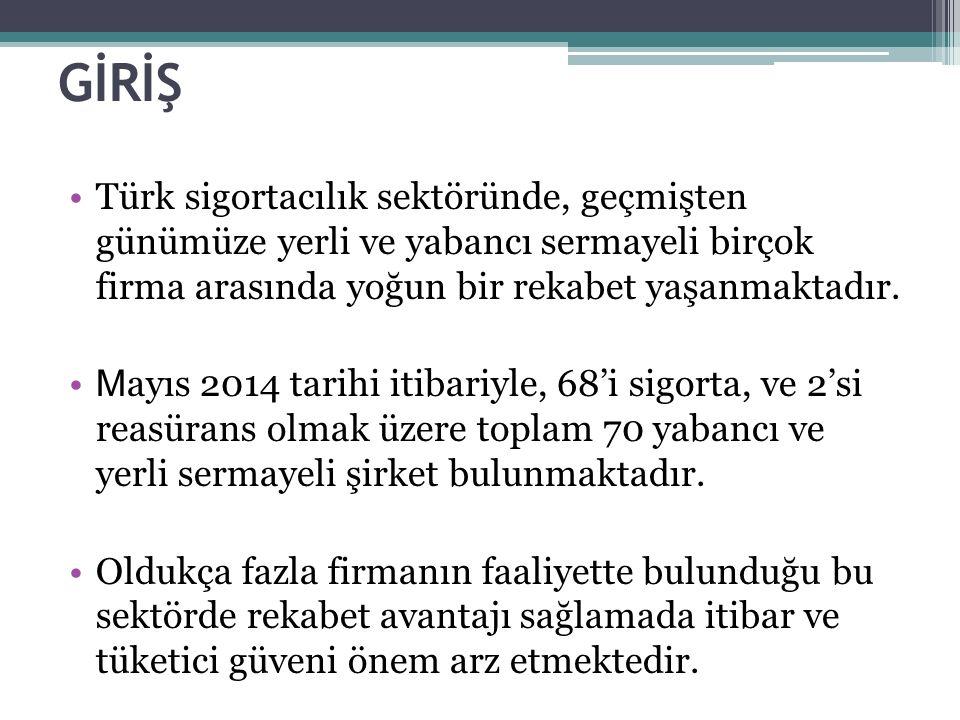 GİRİŞ Türk sigortacılık sektöründe, geçmişten günümüze yerli ve yabancı sermayeli birçok firma arasında yoğun bir rekabet yaşanmaktadır. M ayıs 2014 t